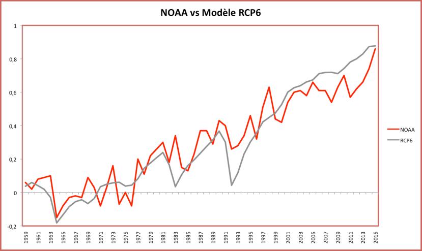 Comparaison entre la température annuelle moyenne observée par la NOAA et la température calculée par la moyenne des modèles RCP6. Sources : NOAA et KNMI.