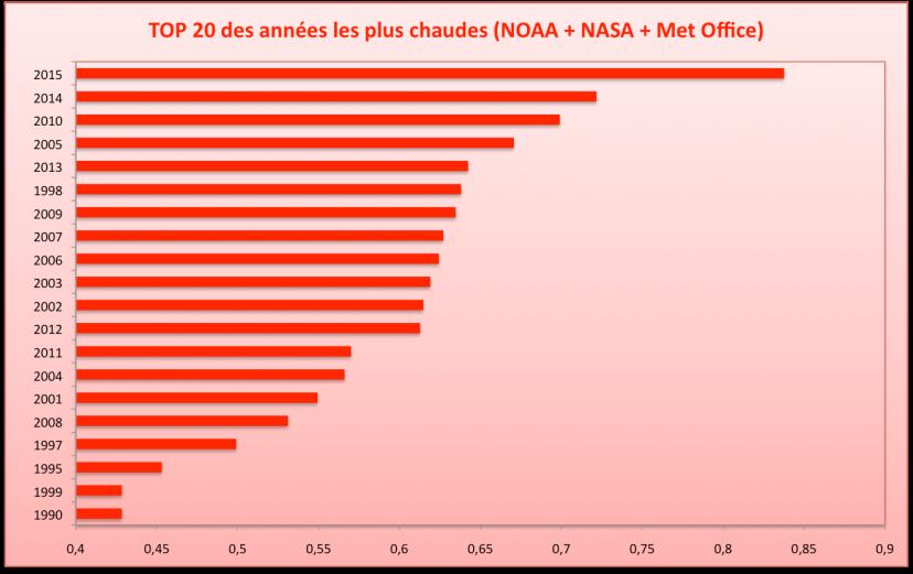 Les 20 années les plus chaudes depuis 1880 (écart à la moyenne du 20è siècle). Sources : NOAA, NASA, Met Office.