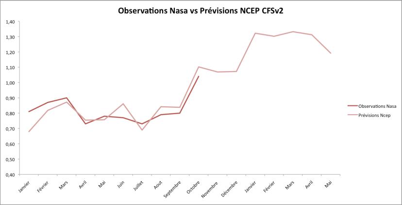 Observations de la Nasa en 2015 (jan-oct) et prévisions du modèle NCEP CFSv2 (écart à la moyenne 1951-1980). Sources : Nasa, NOAA.
