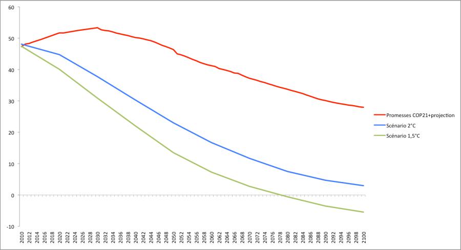 Emissions annuelles de CO2 équivalent en Gt entre 2010 et 2100. Source : Climate Action Tracker.