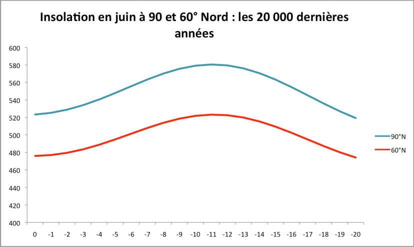 Insolation à 90 et 60° de latitude Nord au mois de juin entre 20 000 BP (à droite) et aujourd'hui (à gauche). Source : Berger et Loutre, 1991.