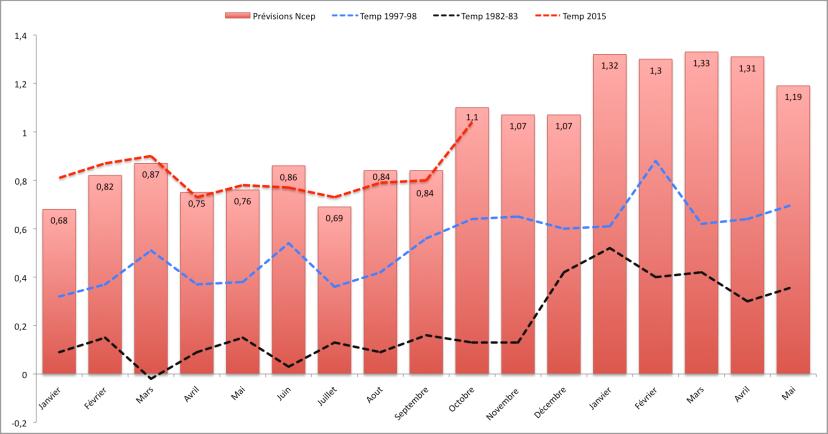 Comparaison entre les prévisions NCEP CFSv2 pour 2015-16 et les températures observées par la Nasa en 2015 (jan-oct), 1997-98, et 1982-83 (écart à la moyenne 1951-1980). Sources : Nasa, NOAA.
