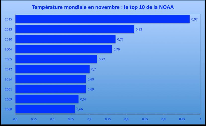 Température mondiale en novembre : les 10 mois les plus chauds par rapport à la moyenne du 20è siècle. Source : NOAA.