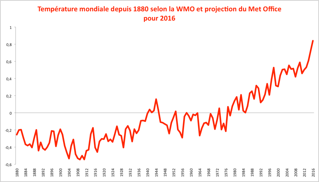 Evolution de la température mondiale (WMO =moyenne NASA, NOAA, Met Office) par rapport à la période 1961-90. Sources : NASA, NOAA, Met Office.