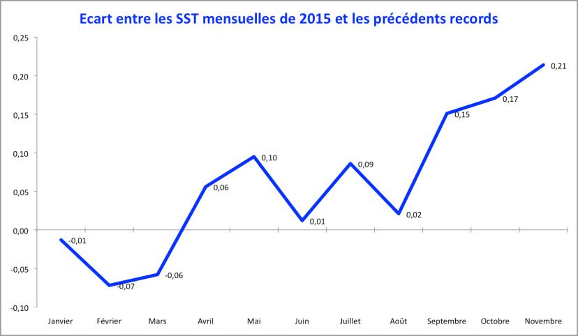 Ecart entre la température mensuelle de surface de la mer et les précédents records. Source : Met Office.