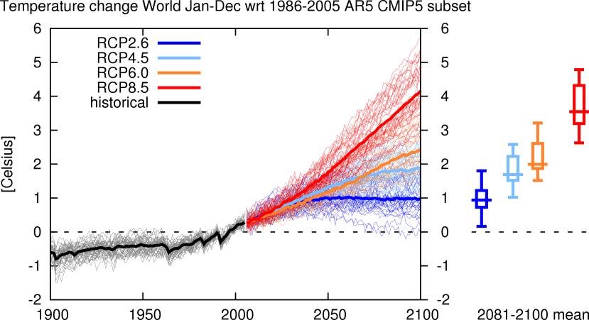 Elevation des températures pour les 4 grands scénarios du GIEC. Source : KNMI.