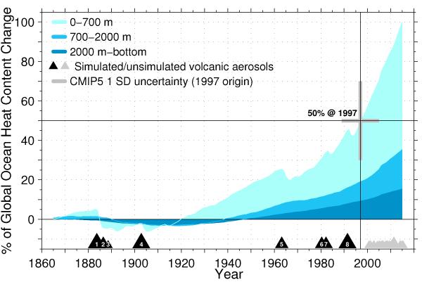 Contenu en chaleur de l'océan (pourcentage du total 1865-2015) d'après CMIP5. Source : Peter Gleckler/LLNL.