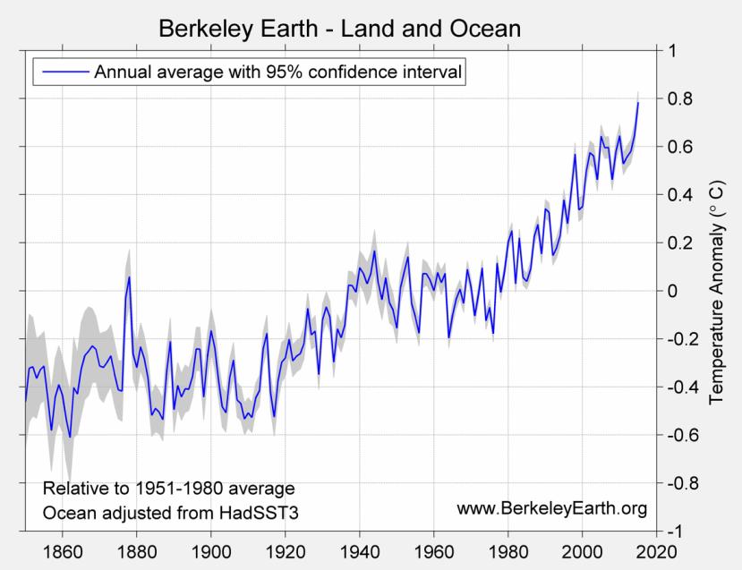 Température annuelle mondiale depuis 1850 (écart à la moyenne 1951-1980). Source : Berkeley Earth.