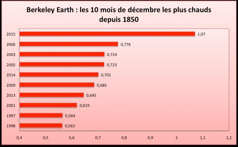 Les 10 mois de décembre les plus chauds depuis 1850 (écart à la moyenne 1951-1980). Source : Berkeley Earth.