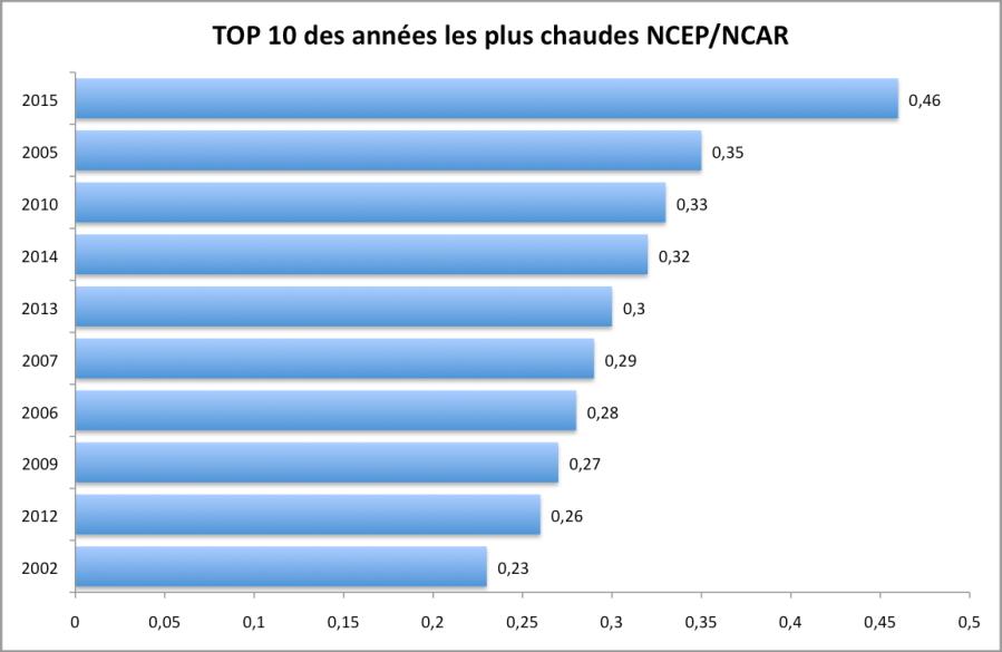 Les 10 années les plus chaudes depuis 1948 (base 1981-2010) d'après NCEP/NCAR. Source : ESRL-NOAA.