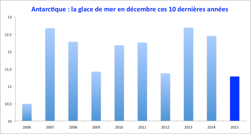 Extension de la glace de mer autour de l'Antarctique : les 10 derniers mois de décembre. Source : NSIDC.