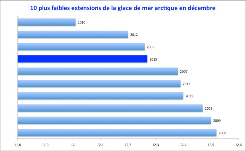 Extension de la glace de mer en Arctique : les 10 plus faibles extensions en décembre depuis 1978. Source : NSIDC.