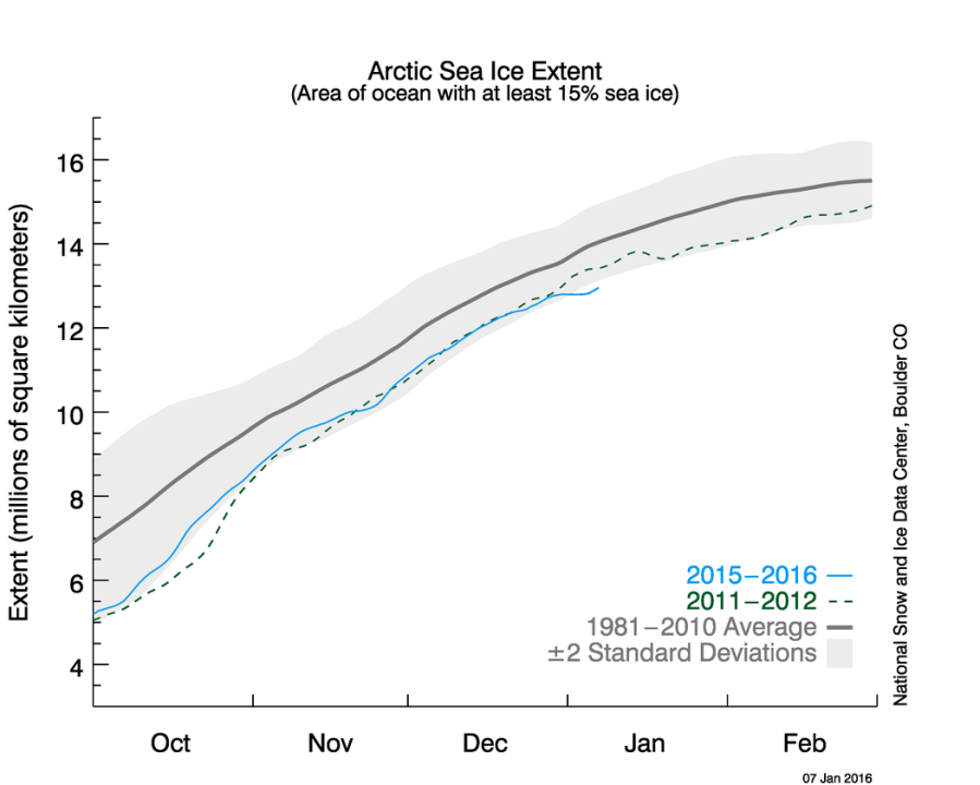 Extension de la glace de mer arctique. Source : NSIDC.