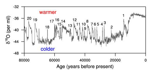 Chronologie de la concentration en oxygène 18 au Groenland tirée du North Greenland Ice Core Project (NGRIP), montrant 20 événements de Dansgaard–Oeschger pendant la dernière glaciation. Source : NOAA.