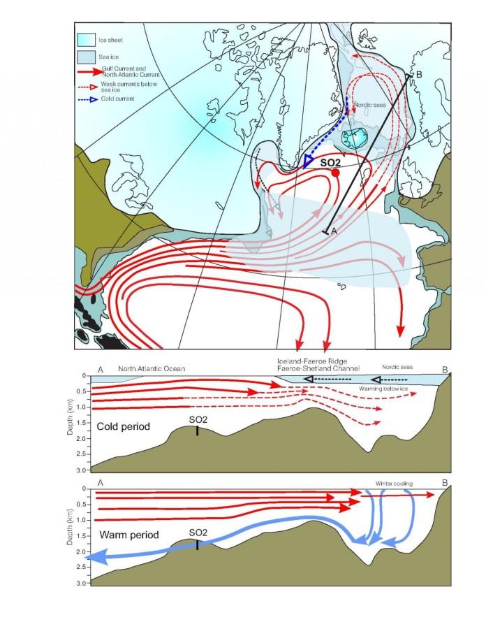 Courant de l'Atlantique Nord et calottes de glace pendant la dernière glaciation. Le point rouge SO2 indique l'endroit où les sédiments ont été récupérés. Source : T. Rasmussen/CAGE and E. Thomsen/Aarhus University