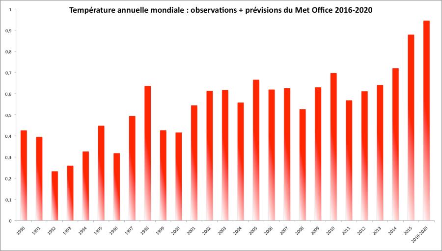 Température annuelle mondiale : Observations WMO (Met Office+NASA+NOAA) 1990-2015 et prévision moyenne du Met Office pour 2016-2020. Ecart à la moyenne du 20è siècle.