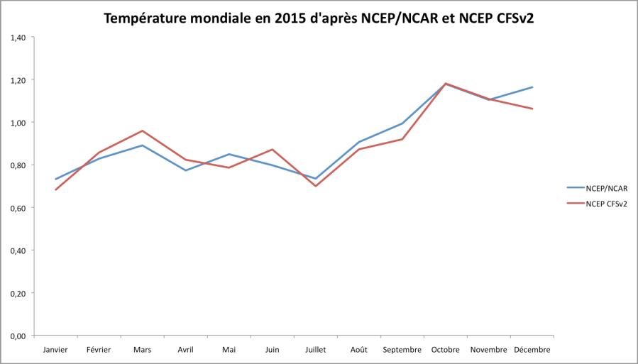 Température mondiale en 2015 (écart à la moyenne 20è siècle). Sources : NOAA ESRL, CPC (traduction global-climat.com).