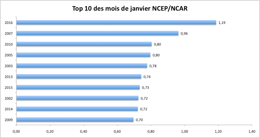 Les 10 mois les plus chauds d'après NCEP/NCAR (écart à la moyenne du 20è siècle + données NASA). Sources : ESRL, NASA.
