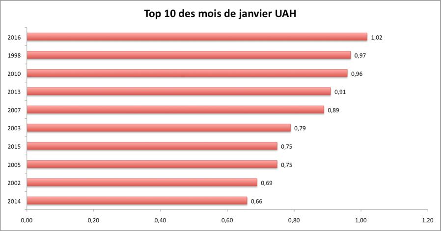 Les 10 mois de janvier les plus chauds d'après UAH (écart à la moyenne du 20è siècle + données NASA). Source : UAH, NASA.