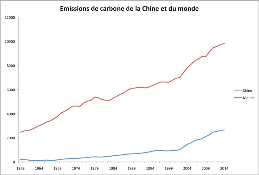 Emissions annuelles de carbone de la Chine et du monde (combustibles fossiles, ciment) en millions de tonnes. Source : CDIAC.