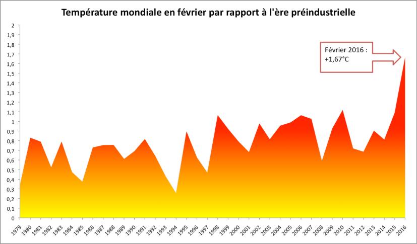 Température mondiale en février d'après NCEP-NCAR par rapport à la période 1880-1899 (NASA).