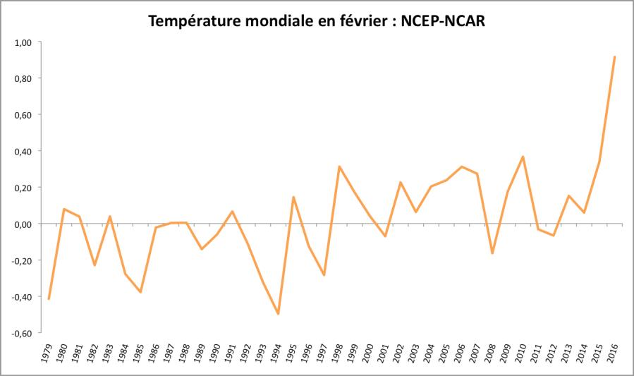 Température mondiale en février - écart à la moyenne 1981-2010. Source : NCEP-NCAR / ESRL.