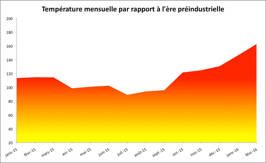 Température mensuelle par rapport à la moyenne 1880-1899. Source : NASA GISS.