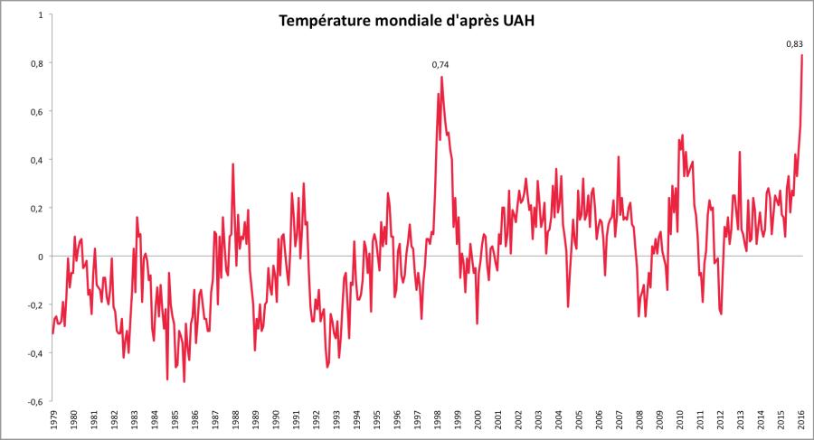 Température mondiale mensuelle entre janvier 1979 et février 2016 : anomalies par rapport à 1981-2010. Source : UAH.