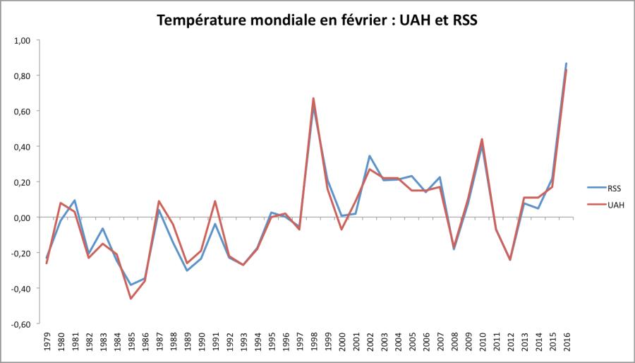 Température mondiale en février - écart à la moyenne 1981-2010 d'après RSS et UAH.