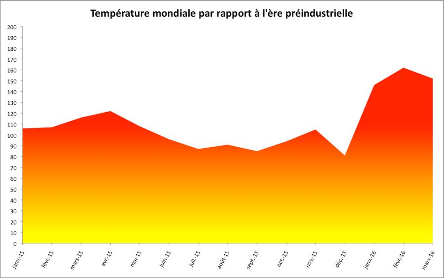 Anomalies de température par rapport à la période 1880-1899. Source : NASA.