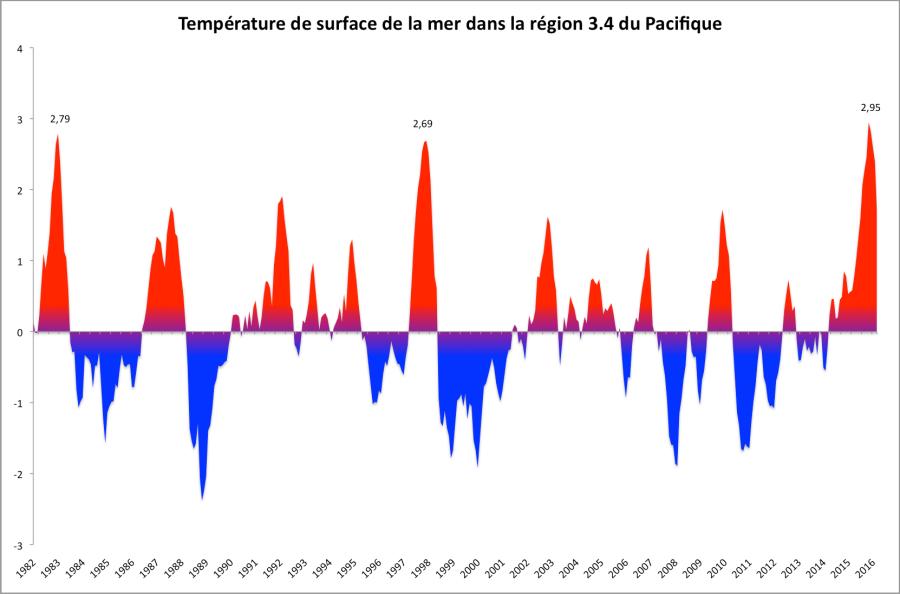 Anomalies de température dans la région Niño 3.4. Source : OISST.v2/1981-2010 - NOAA.
