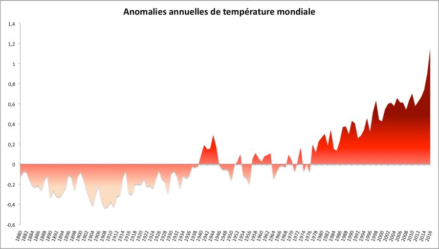 Anomalies annuelles de température (écart/20è siècle). Données de la NOAA.