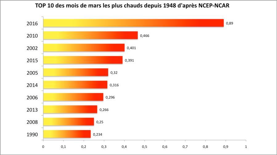 Température globale au mois de mars (écart 1981-2010). Source : NCEP-NCAR/ESRL.