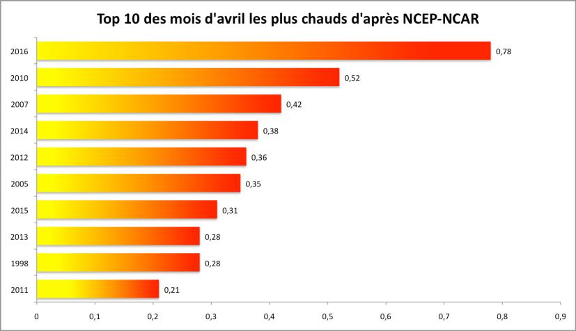Température globale au mois d'avril : top 10 (écart à la moyenne 1981-2010). Source : NCEP-NCAR/ESRL.