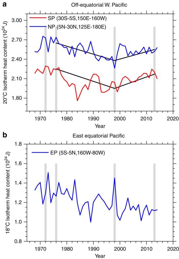 Graphique du haut : contenu en chaleur dans l'ouest du Pacifique (hors équateur), rouge pour le sud, bleu pour le nord du Pacifique. Graphique du bas : contenu en chaleur de l'est du Pacifique équatorial. Source : Meehl & al. (Nature Communications, 2016).