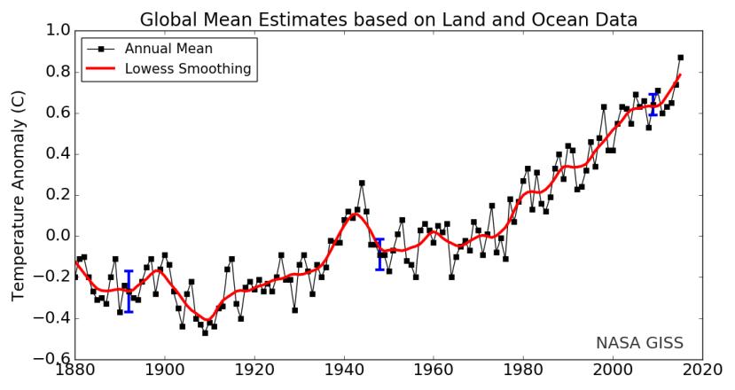 Evolution de la température mondiale depuis 1880. Source : NASA.