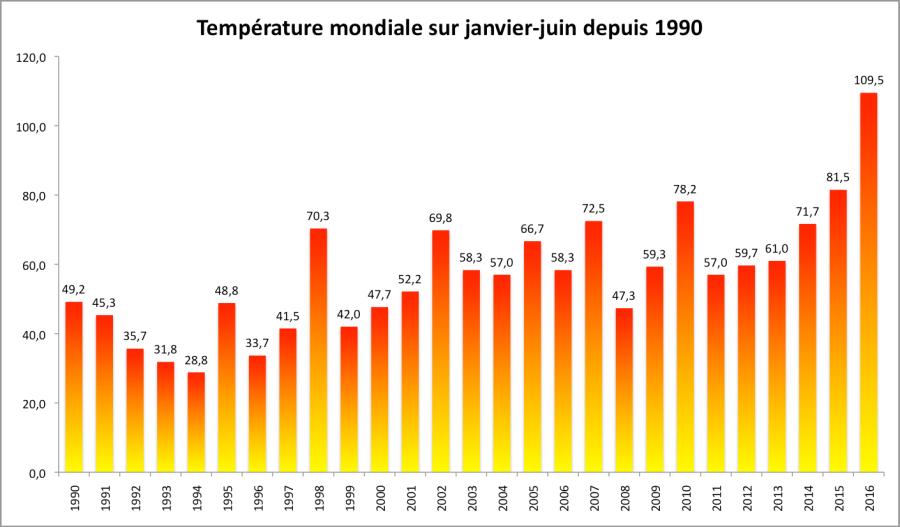 Température moyenne au premier semestre par rapport à la période 1951-1980 (d'après les chiffres de la NASA).