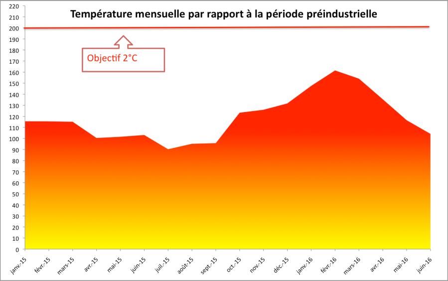 Température mensuelle mondiale par rapport à la période 1880-1899 (d'après les chiffres de la NASA).