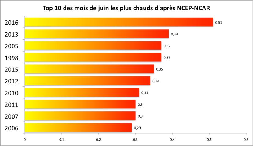 Température globale au mois de juin : top 10 (écart à la moyenne 1981-2010). Source : NCEP-NCAR/ESRL.