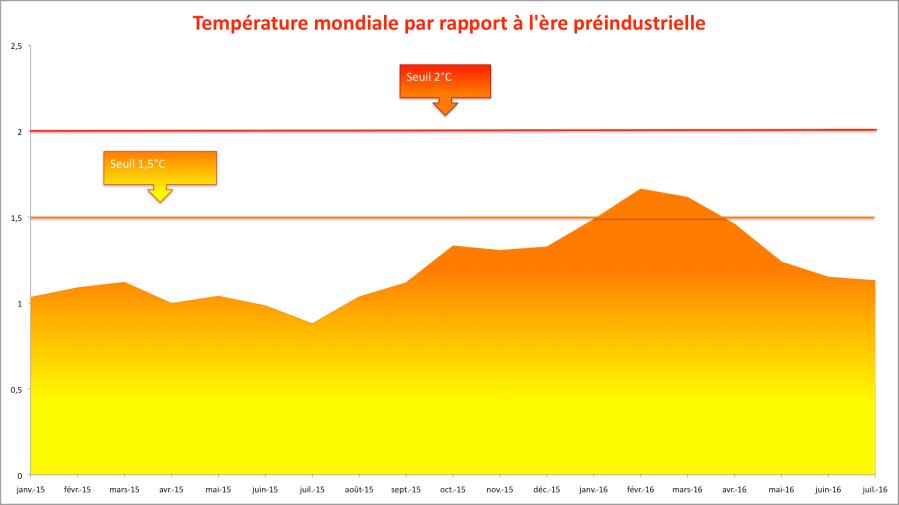 Anomalies mensuelles de température globale : NCEP-NCAR (1981-2010) + GISS (1880-1980). Sources : NCEP-NCAR/NASA.