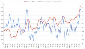 Température globale sur 12 mois (Source : Berkley Earth) et température de surface de la mer dans la région Nino 3.4 (ERRST V4) entre Janvier 1990 et février 2016.
