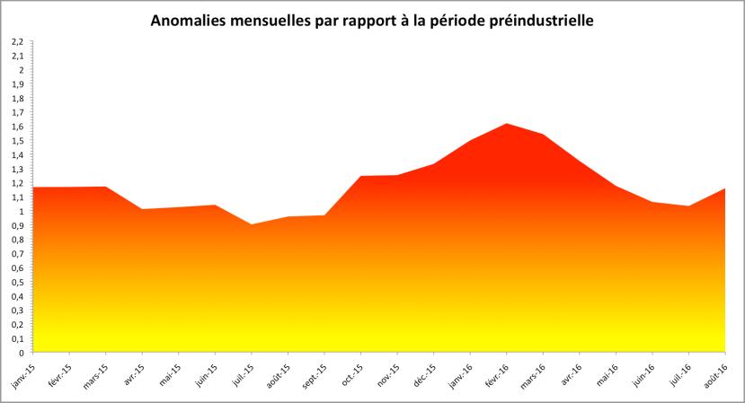 Anomalies mensuelles de température par rapport à la période 1880-1899. D'après les chiffres de la NASA.