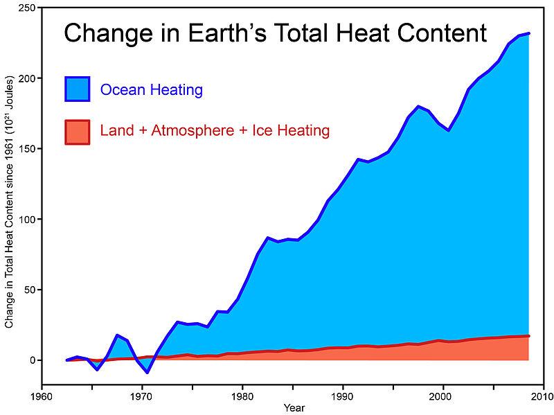 Evolution du contenu en chaleur de la Terre. Source : Skeptical Science