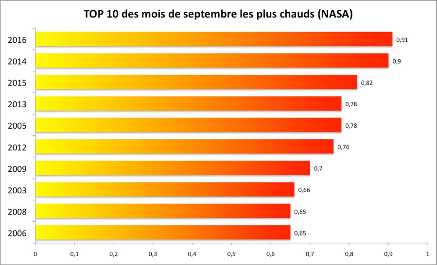 10 mois de septembre les plus chauds depuis 1880 par rapport à la moyenne 1951-1980 (Source : NASA).