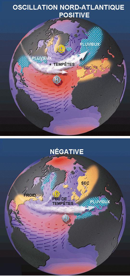 oscillation_nord-atlantique