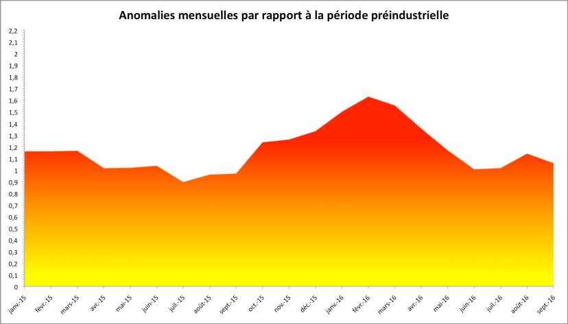 Anomalies de température par rapport à la période 1880-1899. D'après NASA GISS.
