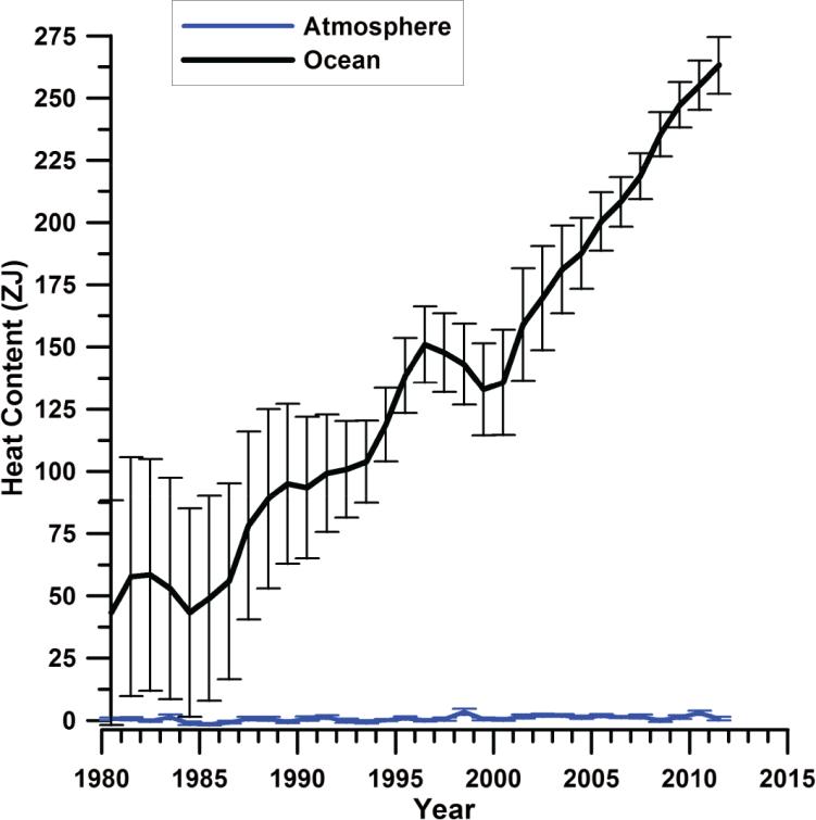 Anomalies annuelles de contenu en chaleur de l'atmosphère et de l'océan.