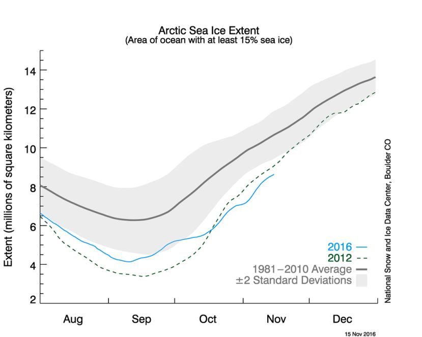 Extension de la glace de mer Arctique jusqu'au 15 novembre 2016 (ligne bleue) avec moyenne en gris et année record 2012 en pointillés.