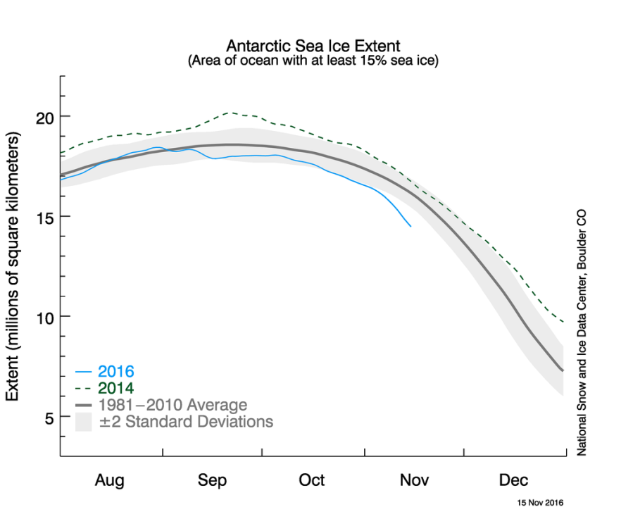Extension de la glace de mer Antarctique jusqu'au 15 novembre 2016 (ligne bleue) avec moyenne en gris et année 2014 en pointillés (plus forte extension).