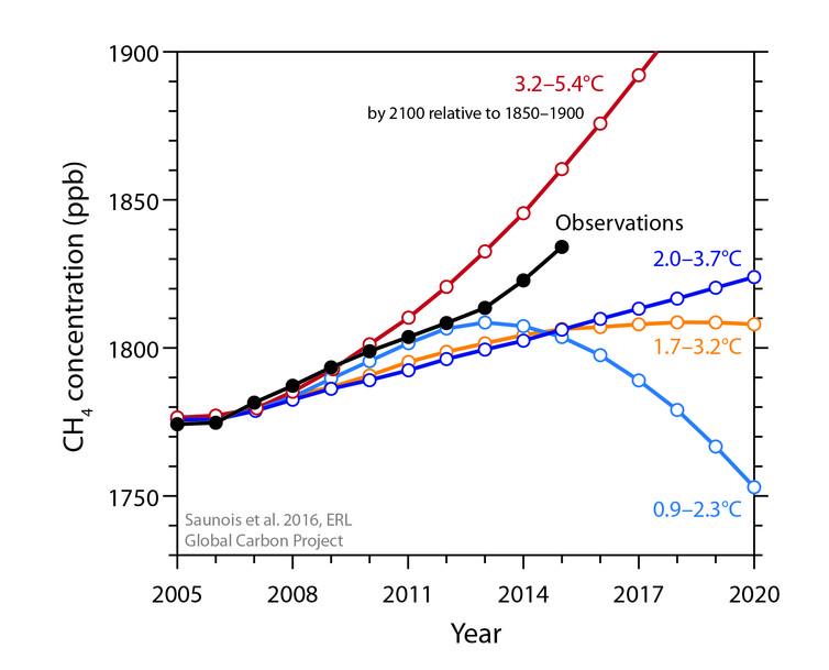 Observations de la concentration de méthane par rapport aux tendances prévues par les scénarios RCP. Source : Saunois et al.